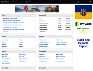 agrochart.com screenshot