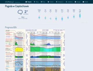 czestochowa.infometeo.pl screenshot