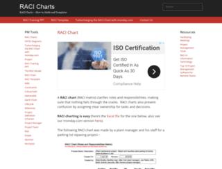 racichart.org screenshot
