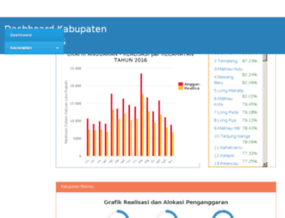 simdes-malinau.com screenshot
