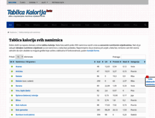 tablicakalorija.com screenshot