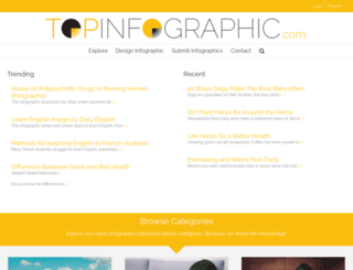 topinfographic.com screenshot