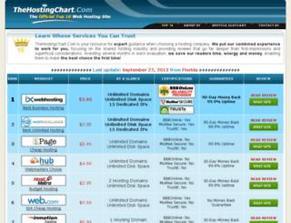 www-thehostingchart.com screenshot