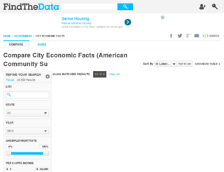 acs-economic-city.findthedata.org screenshot