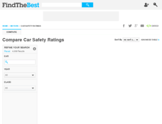 car-safety-ratings.findthedata.org screenshot