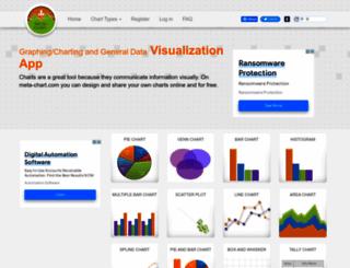chartmaker.mathwarehouse.com screenshot