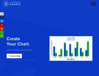 charts.livegap.com screenshot