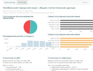 chelyabinsk.electrosadik.ru screenshot