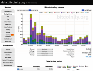 data.bitcoinity.org screenshot