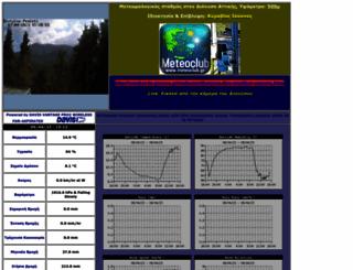 dionysos-penteli.meteoclub.gr screenshot