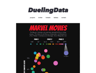 duelingdata.blogspot.co.nz screenshot