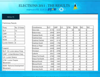 election.stluciastar.com screenshot