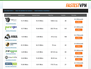 fastestvpn.org screenshot