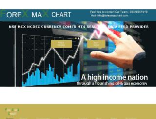 forexmaxchart.com screenshot