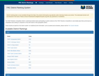 frc-districtrankings.firstinspires.org screenshot