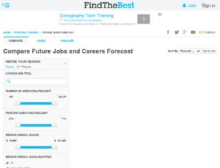 future-jobs.findthebest.com screenshot