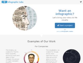 labs.fundersandfounders.com screenshot