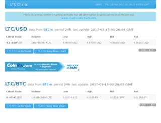 ltc-charts.com screenshot
