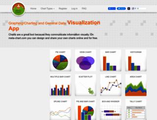 meta-chart.com screenshot