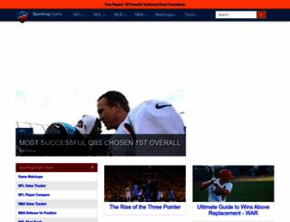 sportingcharts.com screenshot