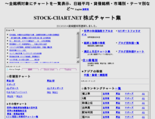 stock-chart.net screenshot
