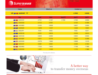supay.com.au screenshot