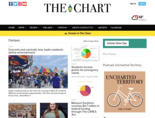 thechartonline.com screenshot