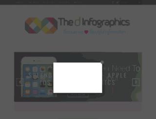 thedinfographics.com screenshot