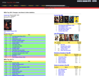 top250.info screenshot