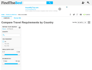 travel-requirements-by-country.findthedata.org screenshot