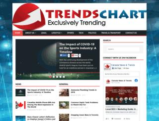 trendschart.com screenshot