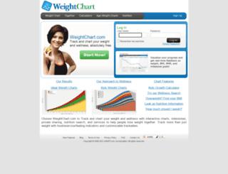 weightchart.com screenshot