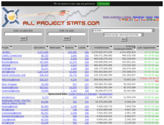 za.allprojectstats.com screenshot