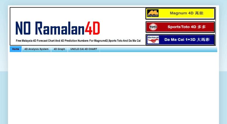 Access 4dchart blogspot com  NO RAMALAN 4D