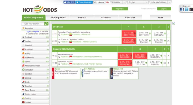 Access hot-odds net  Odds Comparison – Compare Sports