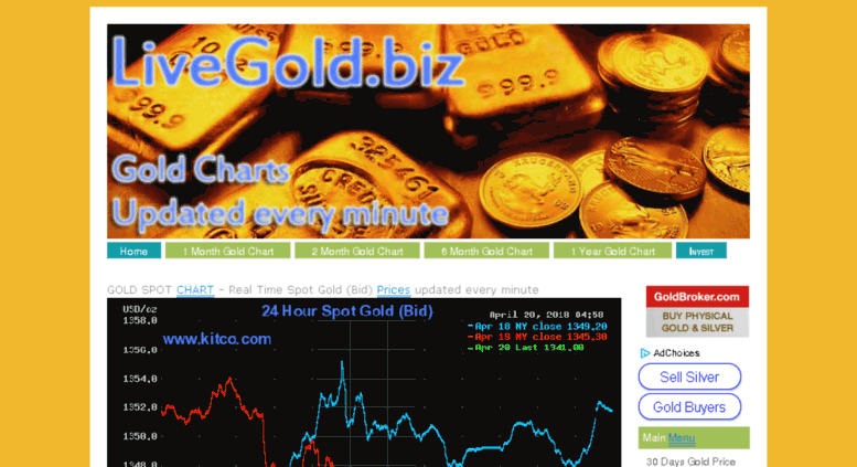 Live Gold Price Chart Updated Every Minute 24 Hour Spot Bid Prices Livegold Bi