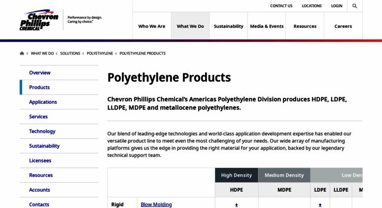 Access marlex com  Polyethylene | Polyethylene Product Information
