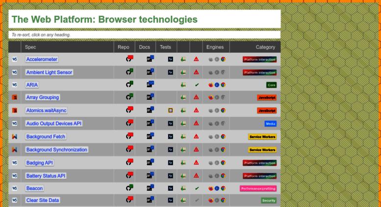 Access Platform Html5 Org The Web Platform Browser Technologies