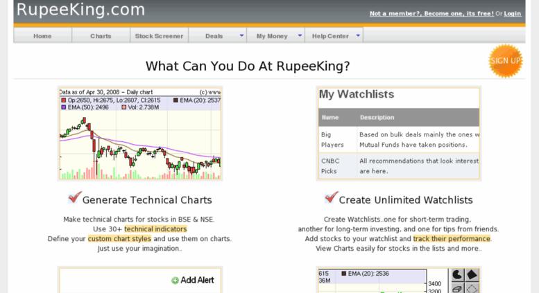Access rupeeking com  RupeeKing com: Technical Charts for