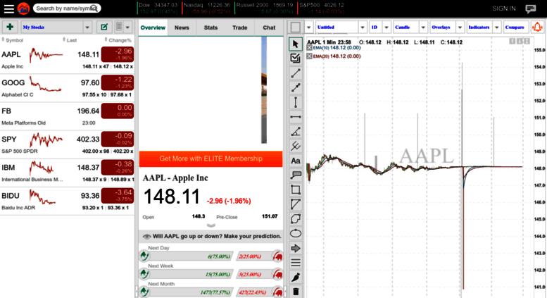 access stockstracker com stockstracker free stock charts and