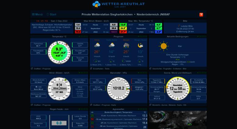 Wetter Sieghartskirchen